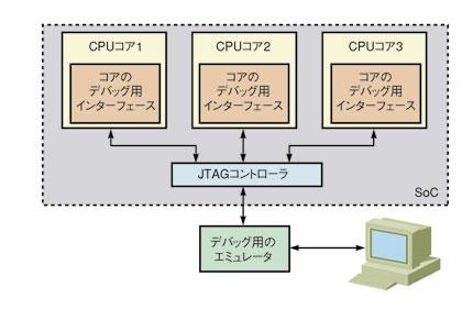 図4 マルチプロセッサチップでのJTAGの利用法