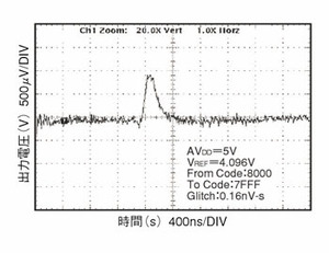 図1 D-Aコンバータ出力のグリッチ