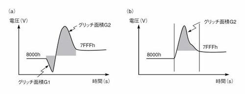 図2 D-Aコンバータの種類によるグリッチの違い