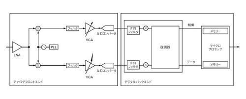 図1 RF受信システムの例