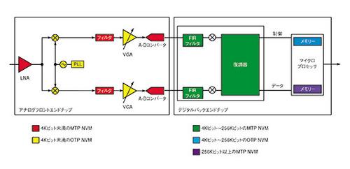 図2 2チップ構成のRF受信システム