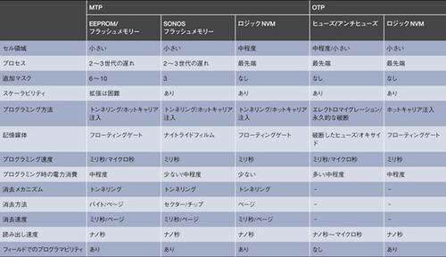 表2 各種NVMの比較