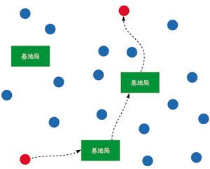 図2 ヘテロジニアスなワイヤレスセンサーネットワーク