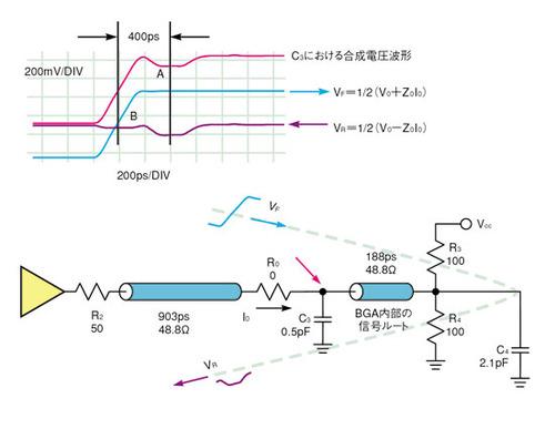 図1 解析の対象とする回路と観測波形