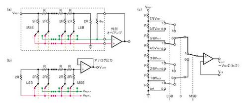 図1 D-Aコンバータの代表的なアーキテクチャ