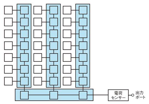 図1 CCDの構造