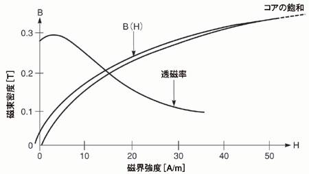 図1 代表的な磁化特性(BH)曲線