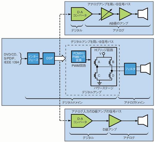 図3 D級アンプの内部構成