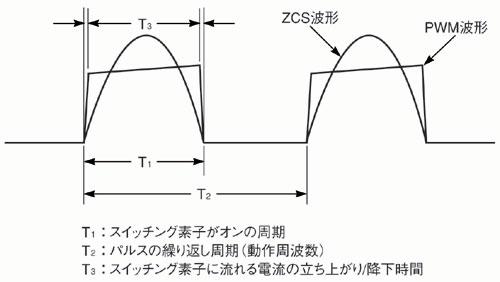 図1 PWMコンバータとZCS/ZVSコンバータの電流波形