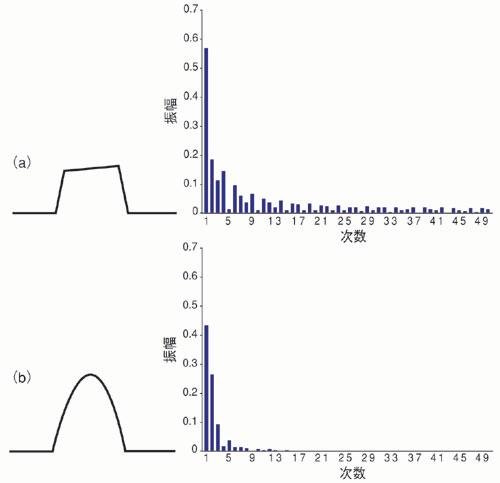 図2 各方式の電流波形の周波数分布