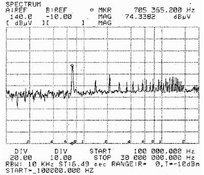 図3 ZCS/ZVSコンバータのノイズ特性