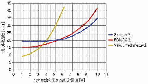 図3 電流と出力周波数の関係