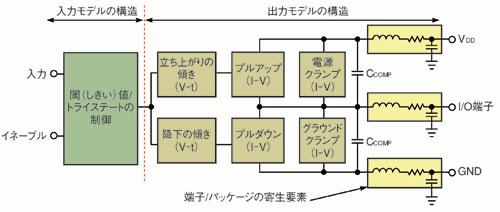 図1 IBISモデルの構成
