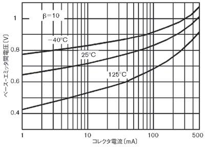 図2 バイポーラトランジスタの温度特性