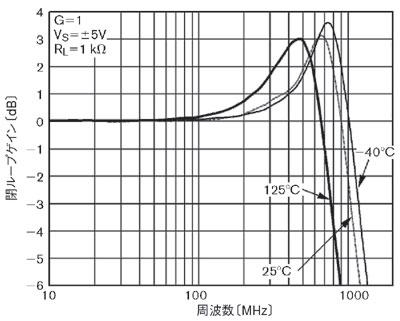 図3 オペアンプの温度特性
