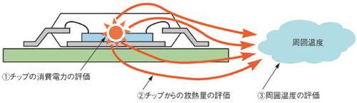 図4 熱解析の手順