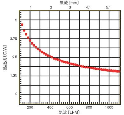 図7 気流による熱抵抗の変化