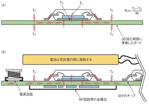 図8 プリント基板/部品と熱の関係
