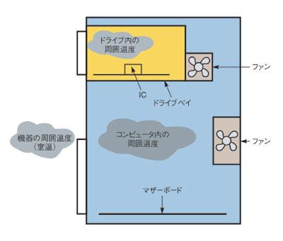 図10 周囲温度の入れ子構造