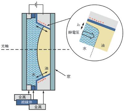 図1 液体レンズの概要