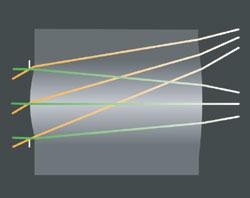 図2 Wavefront Codingレンズのイメージ
