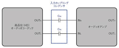 図1 オーディオコーデックとオーディオアンプの接続