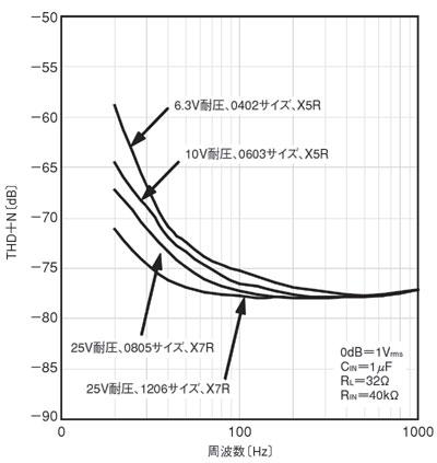図2 種々の入力カップリングコンデンサによるTHD+Nへの影響