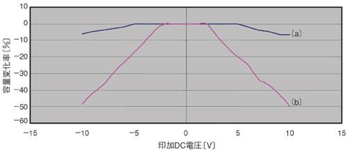 図3 DC電圧の印加によるコンデンサの容量変化