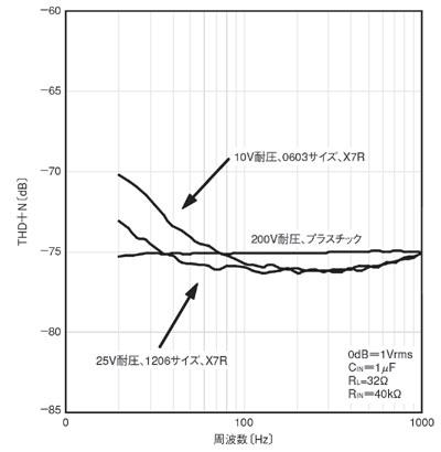 図5 定格電圧の異なるコンデンサを用いた場合のTHD+N