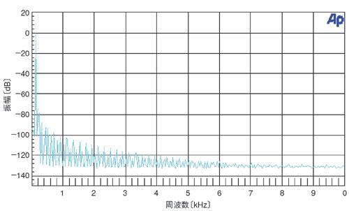 図6 出力信号の周波数スペクトラム