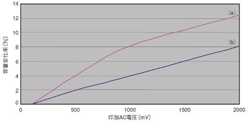 図4 AC電圧の印加によるコンデンサの容量変化