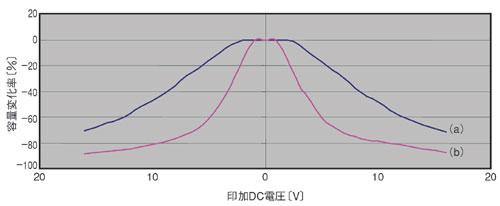 図7 コンデンサの種類と印加DC電圧対容量変化率の関係