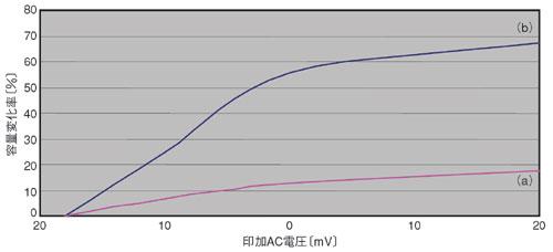 図8 コンデンサの種類と印加AC電圧対容量変化率の関係