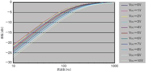 図B 図Aの回路における周波数特性の測定結果