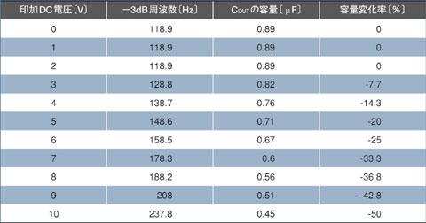 表A DC電圧の印加による電流変化率の測定結果