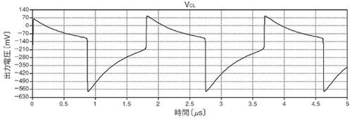 図2 回路の出力波形