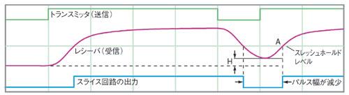 図1 高速シリアルリンクの各所における信号波形