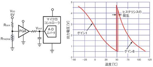 図1 サーミスタの非線形性への対処法