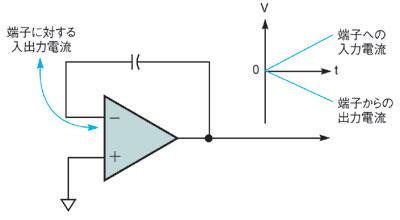 図5 積分手法を用いた測定回路の概念図 図5 積分手法を用いた測定回路の概念図 微小電流を測定す