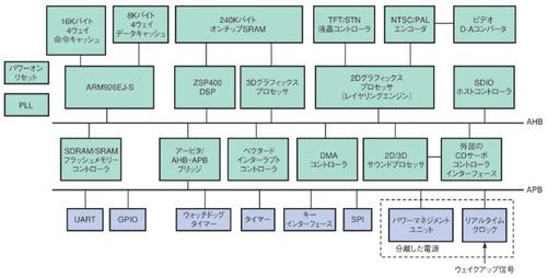 図2 ZEVIOのブロック図