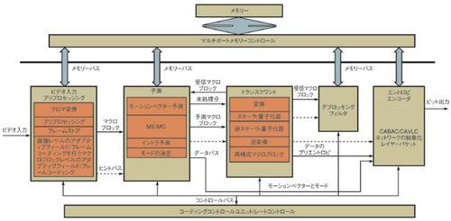 図1 HDエンコーディングのためのアーキテクチャ