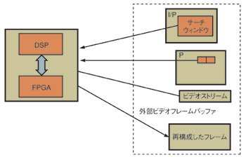 図2 DSPとFPGAによるパイプライン処理