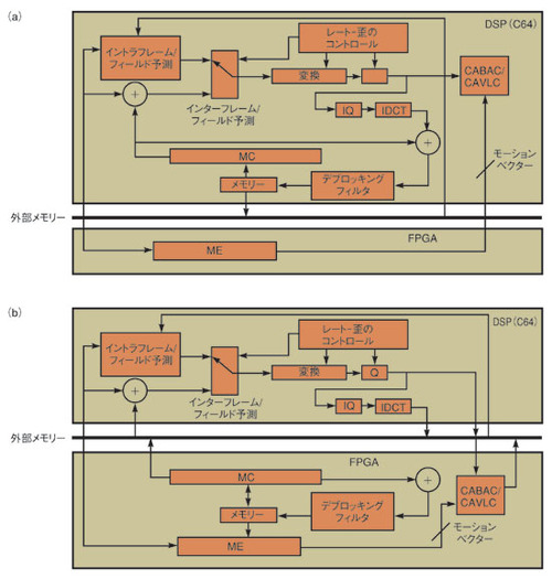 図3 DSPとFPGAを用いたアーキテクチャ