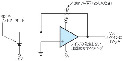 図1 1MΩの抵抗を用いた通常のトランスインピーダンスアンプ回路