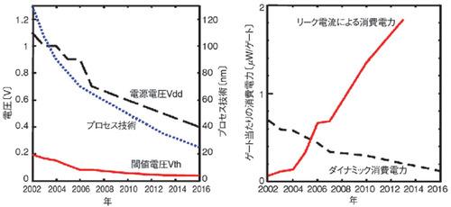 図1 プロセス技術の微細化と消費電力の関係