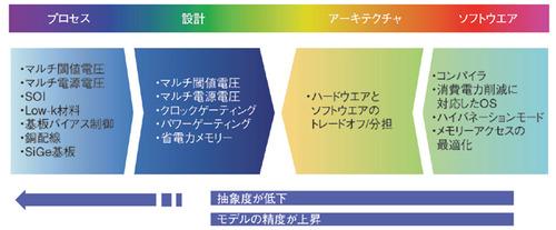 図2 LSIの消費電力を削減するための技術/材料