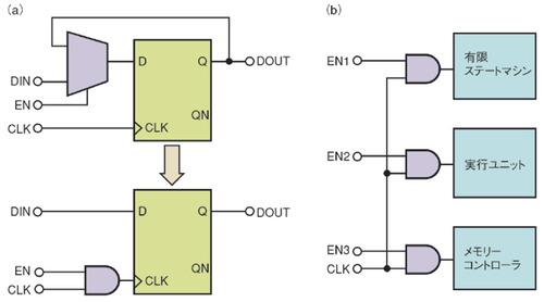 図4 ローカルクロックゲーティングとグローバルクロックゲーティングの概念図