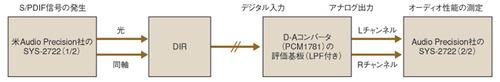 図5 実験に用いたシステムの構成