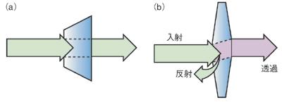 図1 RF測定とDC測定の違い