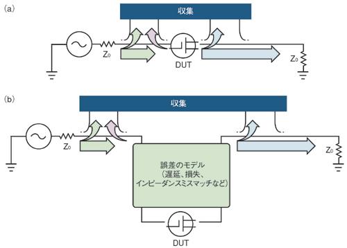 図2 RF測定における理想と現実